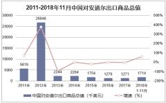 2011-2018年11月中国对安道尔出口商品总值