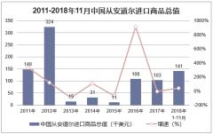 2011-2018年11月中国从安道尔进口商品总值