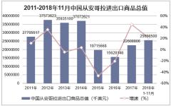 2011-2018年11月中国从安哥拉进出口商品总值