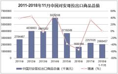 2011-2018年11月中国对安哥拉出口商品总值