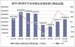 2011-2018年11月中国从安哥拉进口商品总值