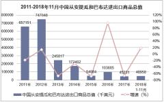 2011-2018年11月中国从安提瓜和巴布达进出口商品总值