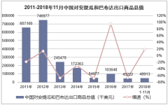 2011-2018年11月中国对安提瓜和巴布达出口商品总值