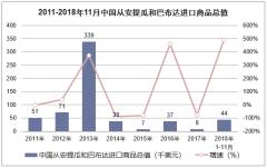 2011-2018年11月中国从安提瓜和巴布达进口商品总值