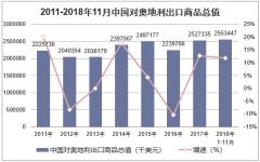 2011-2018年11月中国对奥地利出口商品总值