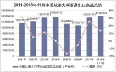 2011-2018年11月中国从澳大利亚进出口商品总值