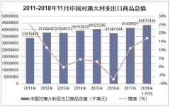 2011-2018年11月中国对澳大利亚出口商品总值