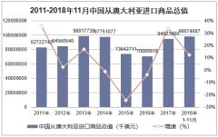 2011-2018年11月中国从澳大利亚进口商品总值