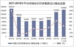 2011-2018年11月中国从巴巴多斯进出口商品总值