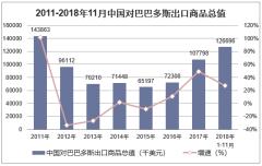 2011-2018年11月中国对巴巴多斯出口商品总值