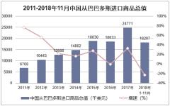 2011-2018年11月中国从巴巴多斯进口商品总值