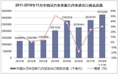 2011-2018年11月中国从巴布亚新几内亚进出口商品总值