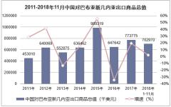 2011-2018年11月中国对巴布亚新几内亚出口商品总值