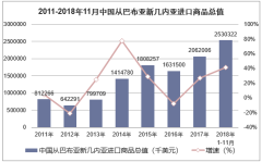 2011-2018年11月中国从巴布亚新几内亚进口商品总值