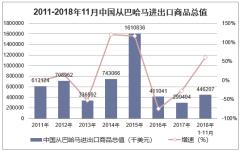 2011-2018年11月中国从巴哈马进出口商品总值