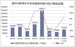 2011-2018年11月中国对巴哈马出口商品总值