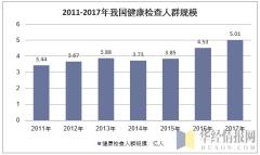 2011-2017年我国健康检查人群规模