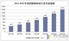 2011-2017年我国健康体检市场规模