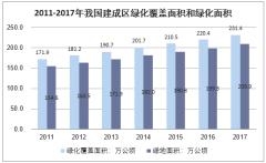 2011-2017年我国建成区绿化覆盖面积和绿化面积