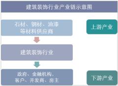 建筑装饰行业产业链示意图