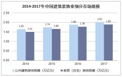 2014-2017年中国建筑装饰业细分市场规模