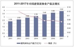 2011-2017年中国建筑装饰业产业值及增长