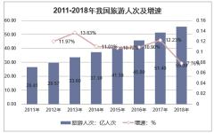 2011-2018年中国旅游人次