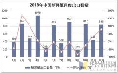 2018年中国新闻纸月度出口数量走势图