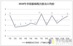 2018年中国新闻纸月度出口均价统计图