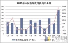 2018年中国新闻纸月度出口金额统计图