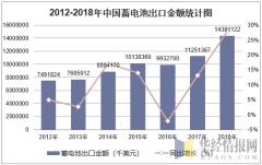 2012-2018年中国蓄电池出口金额统计图