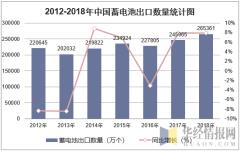 2012-2018年中国蓄电池出口数量统计图