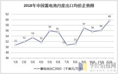 2018年中国蓄电池月度出口均价统计图