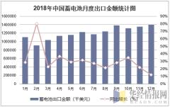 2018年中国蓄电池月度出口金额统计图