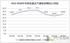 2012-2018年中国亚麻及苎麻机织物出口均价走势图