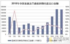 2018年中国亚麻及苎麻机织物月度出口金额统计图