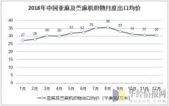 2018年中国亚麻及苎麻机织物月度出口均价统计图