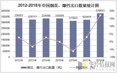 2012-2018年中国烟花、爆竹出口数量统计图