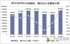 2012-2018年中国烟花、爆竹出口金额统计图