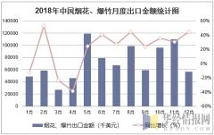 2018年中国烟花、爆竹月度出口金额统计图