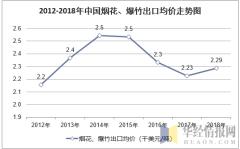 2012-2018年中国烟花、爆竹出口均价走势图