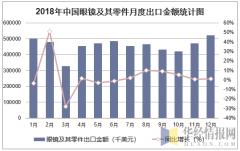 2018年中国眼镜及其零件月度出口金额统计图
