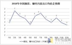 2018年中国烟花、爆竹月度出口均价统计图