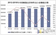 2012-2018年中国眼镜及其零件出口金额统计图