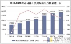 2012-2018年中国稀土及其制品出口数量统计图