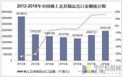 2012-2018年中国稀土及其制品出口金额统计图
