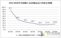 2012-2018年中国稀土及其制品出口均价走势图