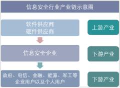 信息安全行业产业链示意图