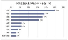 中国信息安全市场分布(单位:%)