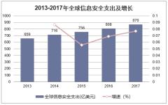 2013-2017年全球信息安全支持及增长